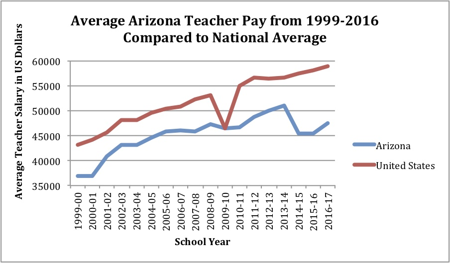Jess Teacher Pay Graph