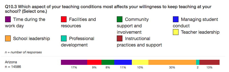 TELL AZ Teaching conditions for retention