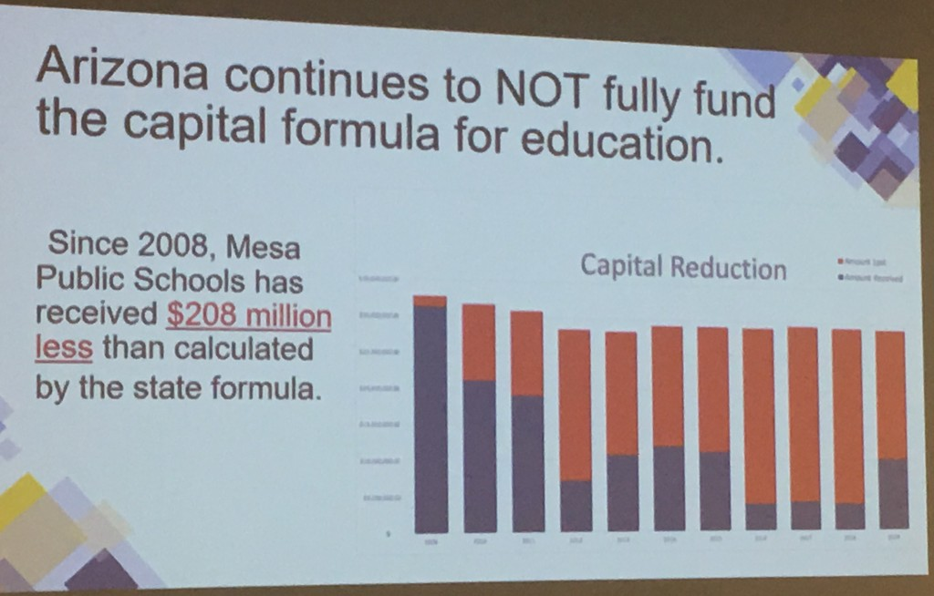 Mesa Capital Funding over time