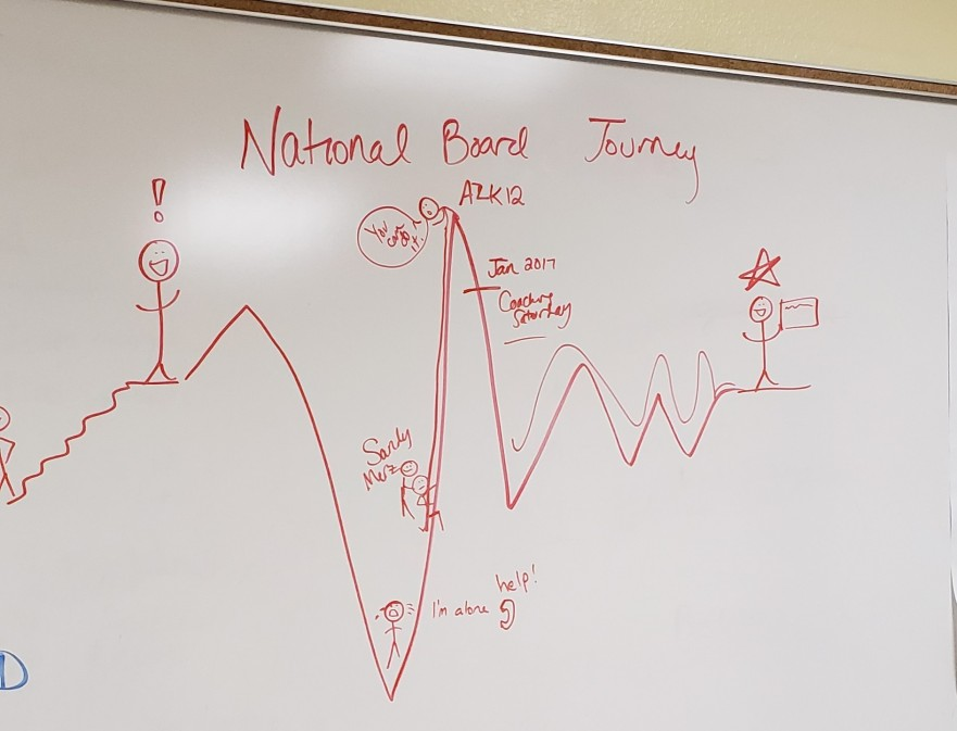 National Board Journey graphic (2)