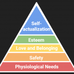 Maslow Before Bloom